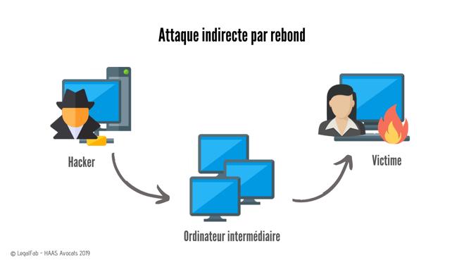Attaque informatique par rebond  (1)