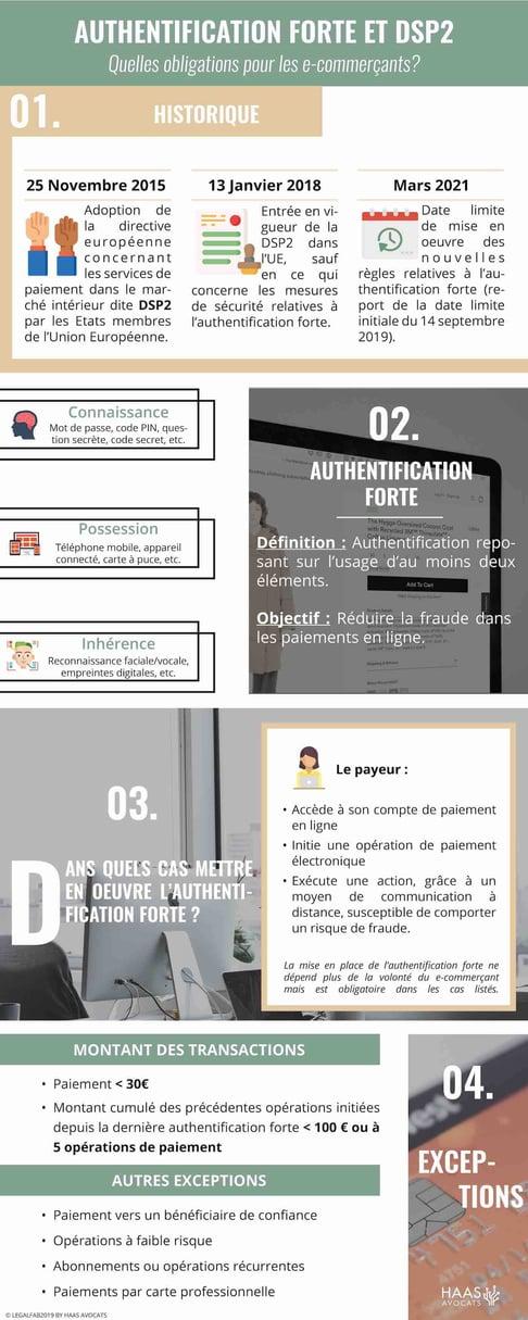 Authentification-Forte-Et-DSP2-Obligations