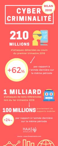 Cybercriminalité 2018 chiffres