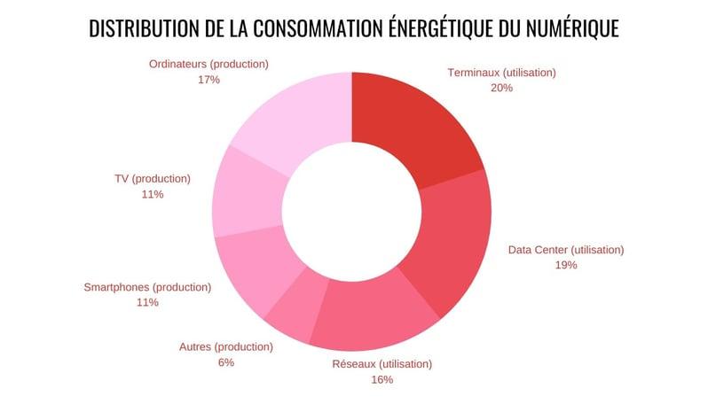 Distribution-De-La-Consommation-Energetique-Du-Numerique (1)