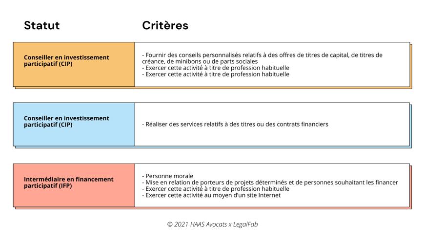 Enquête anti-fraude de la DGCCRF dans le domaine du financement participatif  les règles à respecter  (2)