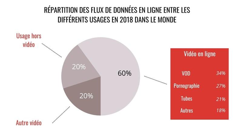 Repartition-Des-Flux-De-Donnees-En-ligne-Entre-Les-Differents-Usages