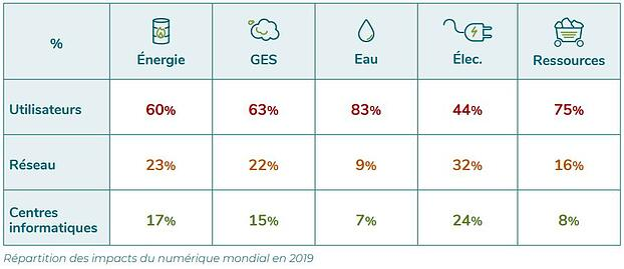 Repartition-Des-impacts-Du-Numerique-Mondial-En-2019-2