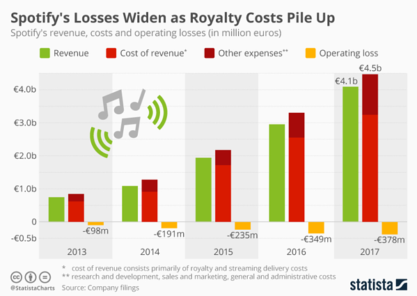 Spotify's Losses Widen as Royalty cost Pile up