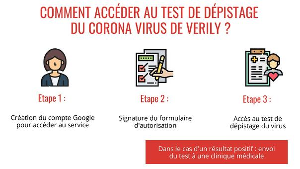 Test-Depistage-Coronavirus-Verily