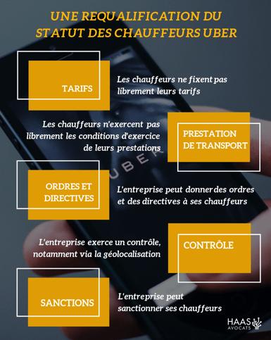 Uber et cour d'appel de paris-1