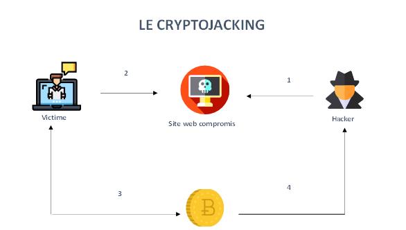 cryptojaking