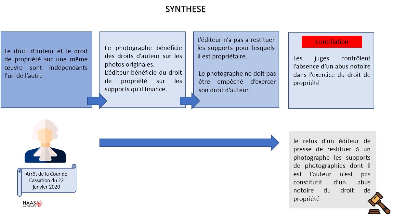 photographe vs editeur